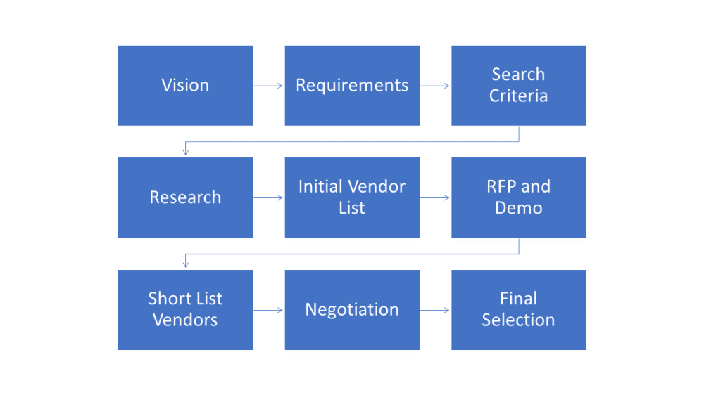 selection process - overview